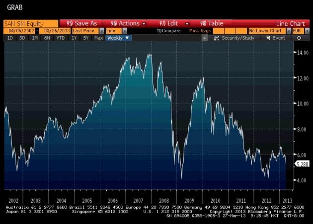 Santander Stock Price