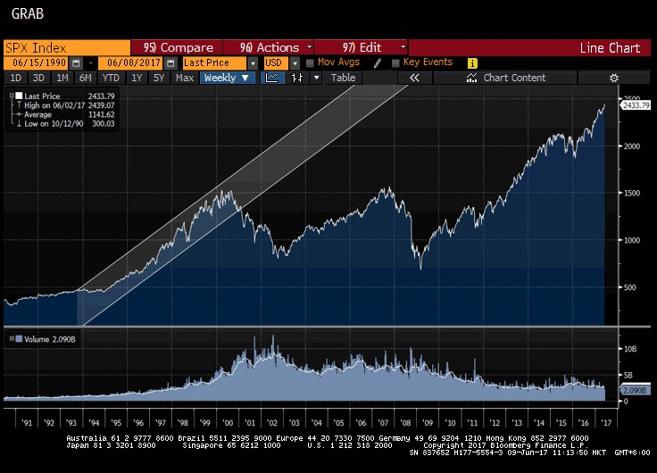 SPX 23 year