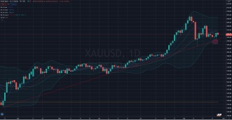 Gold support line $1902