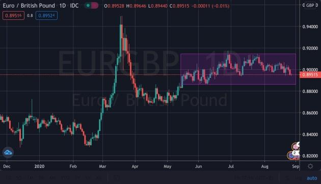 sideways EUR:GBP